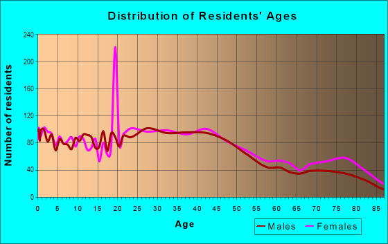 Age and Sex of Residents in North Hill in Spokane, WA