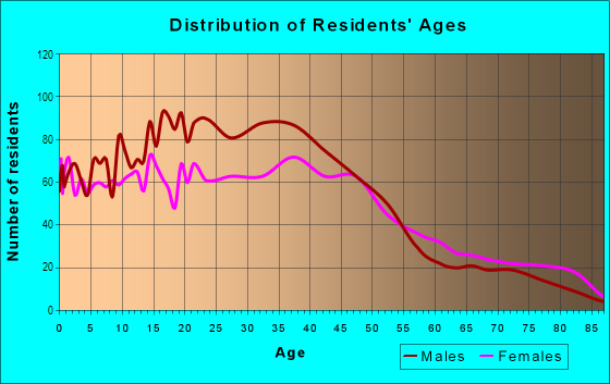 Age and Sex of Residents in West Central in Spokane, WA