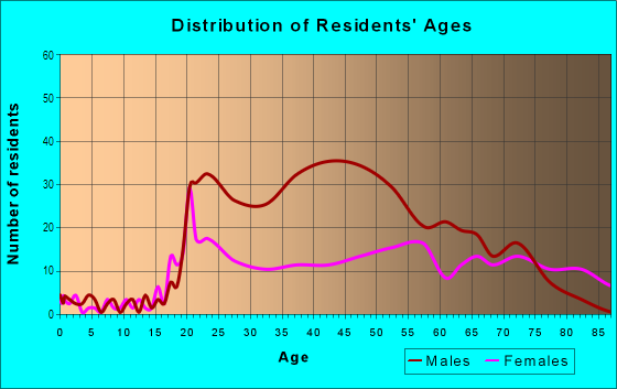 Age and Sex of Residents in Riverside in Spokane, WA