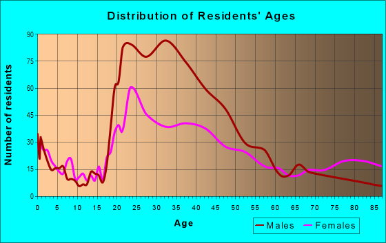 Age and Sex of Residents in Theatre District in Tacoma, WA