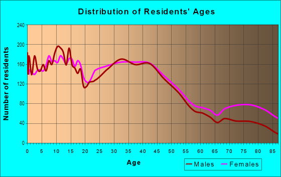 Age and Sex of Residents in Central in Tacoma, WA
