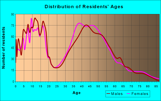 Age and Sex of Residents in Felida in Vancouver, WA