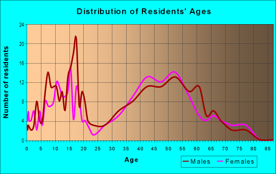 Age and Sex of Residents in Riveridge in Vancouver, WA