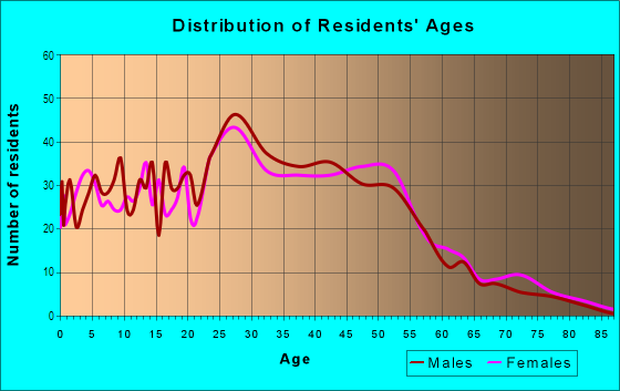 Age and Sex of Residents in Fircrest in Vancouver, WA
