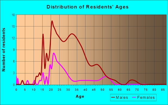 Age and Sex of Residents in Civic Center in Bellingham, WA