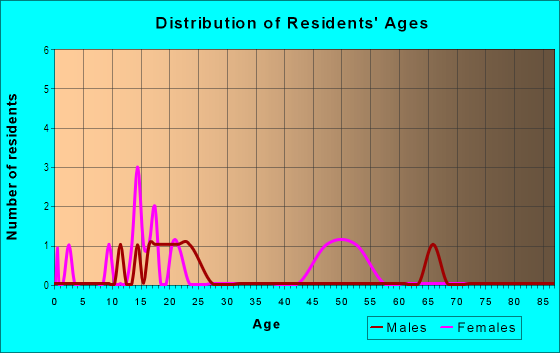 Age and Sex of Residents in Cole Valley in San Francisco, CA
