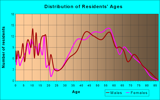 Age and Sex of Residents in Tam O' Shanter in Bellevue, WA