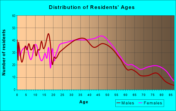 Age and Sex of Residents in El Macero Central in Davis, CA