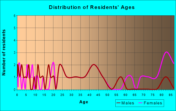 Age and Sex of Residents in North Coast Company in Vancouver, WA