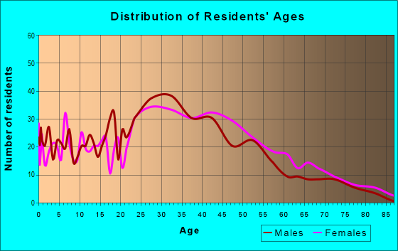 Age and Sex of Residents in Factoria in Bellevue, WA