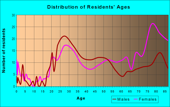 Age and Sex of Residents in Downtown in Bellevue, WA