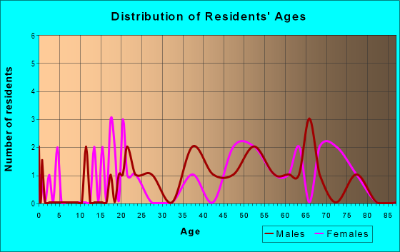 Age and Sex of Residents in City Center South in Bellevue, WA