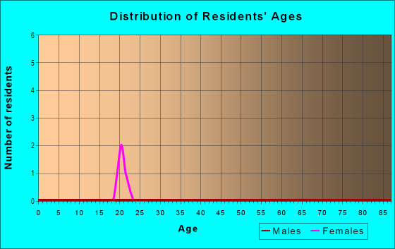 Age and Sex of Residents in Glacier Place in Davis, CA