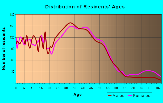 Age and Sex of Residents in Education Hill in Redmond, WA