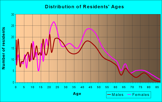 Age and Sex of Residents in NorthWest in Olympia, WA