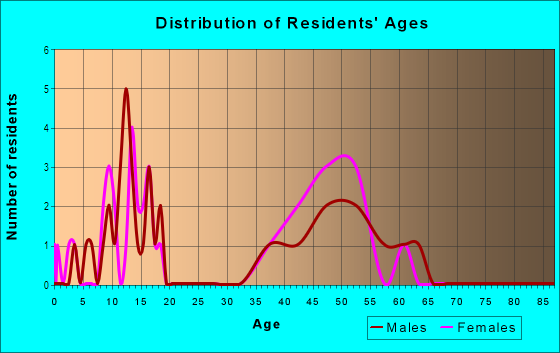 Age and Sex of Residents in Nottingham in Olympia, WA