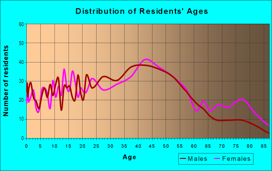 Age and Sex of Residents in Old Burien in Burien, WA