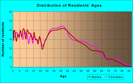 Age and Sex of Residents in Cascade in Renton, WA