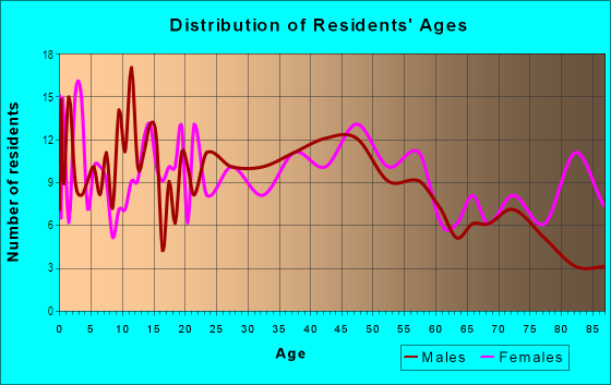 Age and Sex of Residents in Harbor View in Port Angeles, WA