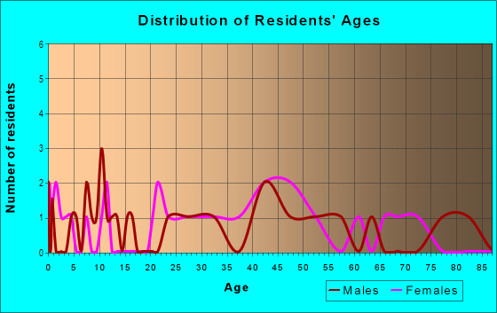 Age and Sex of Residents in Lillard Addition in Davis, CA