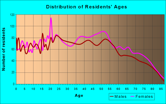 Age and Sex of Residents in Oakbrook in Lakewood, WA