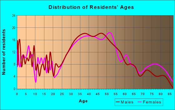 Age and Sex of Residents in Market in Kirkland, WA