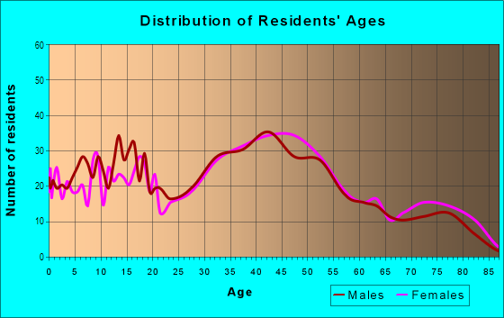 Age and Sex of Residents in Lakeridge in Seattle, WA