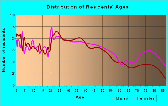 Age and Sex of Residents in East Bremerton in Bremerton, WA