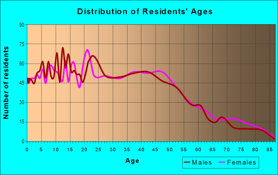 Age and Sex of Residents in Fairview in Bremerton, WA