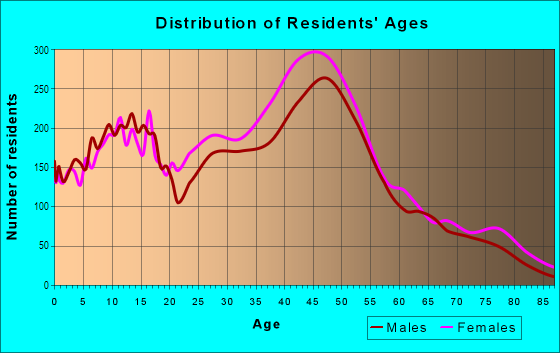 Age and Sex of Residents in Pocket in Sacramento, CA