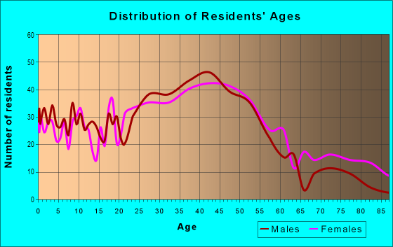 Age and Sex of Residents in Downtown in Bothell, WA