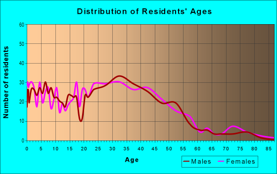 Age and Sex of Residents in Thrasher's Corner in Bothell, WA