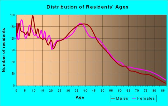 Age and Sex of Residents in Lakeland in Auburn, WA