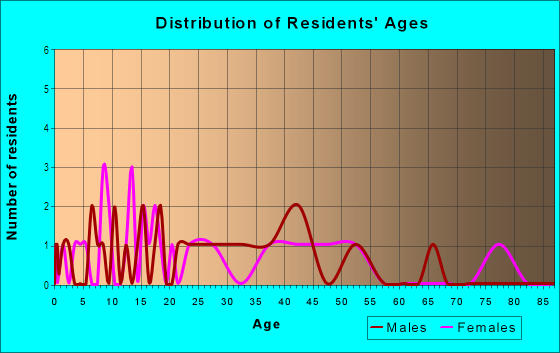 Age and Sex of Residents in Meredith in Auburn, WA
