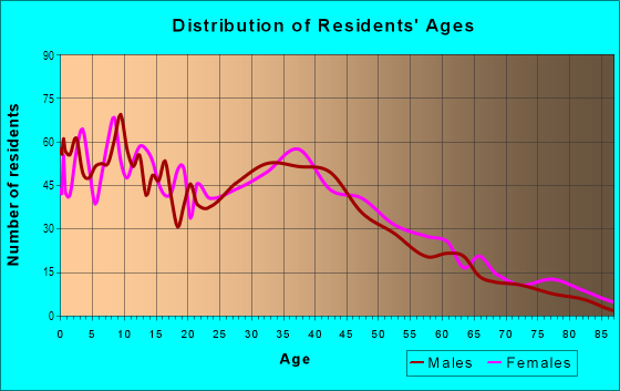 Age and Sex of Residents in Stuck in Auburn, WA