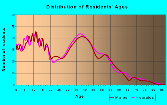 Age and Sex of Residents in Lea Hill in Auburn, WA