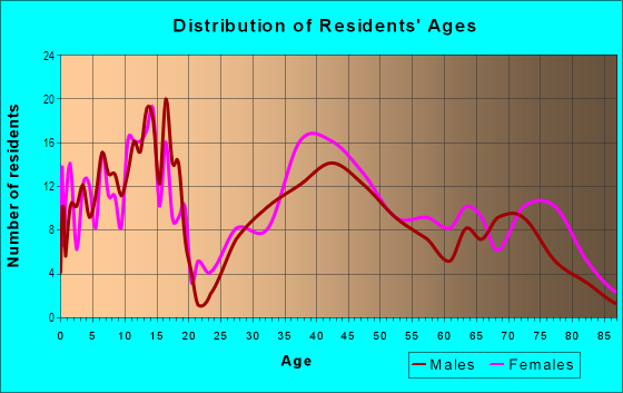Age and Sex of Residents in Village Park in Anacortes, WA