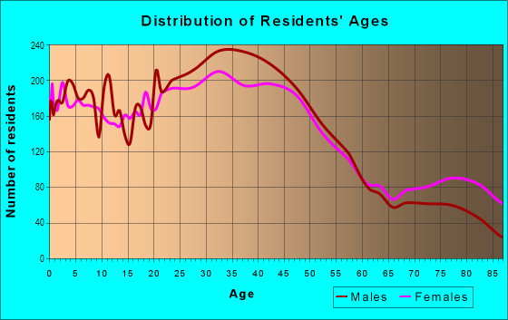 Age and Sex of Residents in Central Des Moines in Des Moines, WA