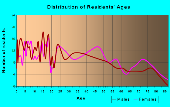 Age and Sex of Residents in Lawrence Park in Sacramento, CA