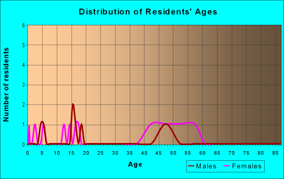 Age and Sex of Residents in Allman Park in Vancouver, WA
