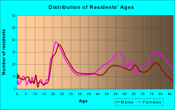 Age and Sex of Residents in Campus Commons in Sacramento, CA