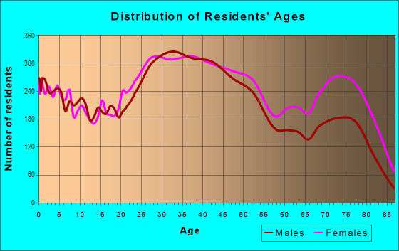 Age and Sex of Residents in Southwest Side in Milwaukee, WI