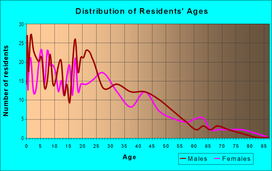Age and Sex of Residents in Clock Tower Acres in Milwaukee, WI
