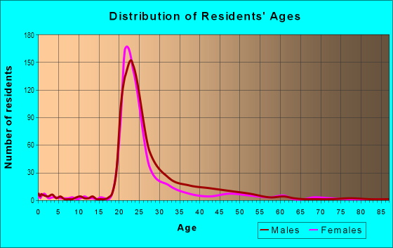 Age and Sex of Residents in Old Market Place in Madison, WI