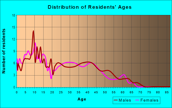 Age and Sex of Residents in American River Parkway in Sacramento, CA
