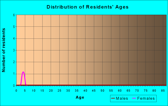 Age and Sex of Residents in Cal Expo in Sacramento, CA