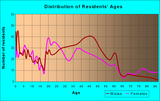 Age and Sex of Residents in Concordia in Milwaukee, WI
