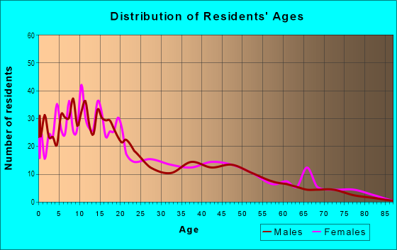 Age and Sex of Residents in Wills Acres in Sacramento, CA
