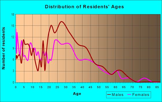 Age and Sex of Residents in Monterey Corridor in San Jose, CA