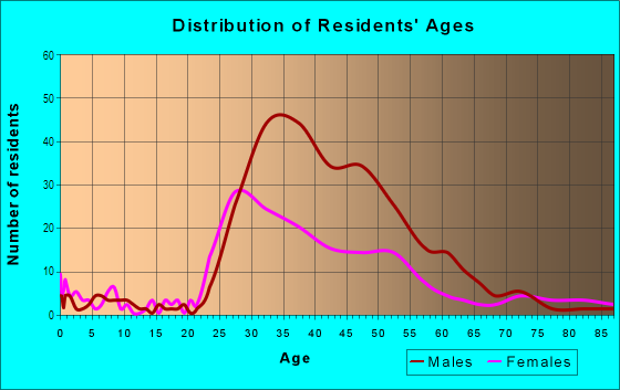 Age and Sex of Residents in Buena Vista Park in San Francisco, CA